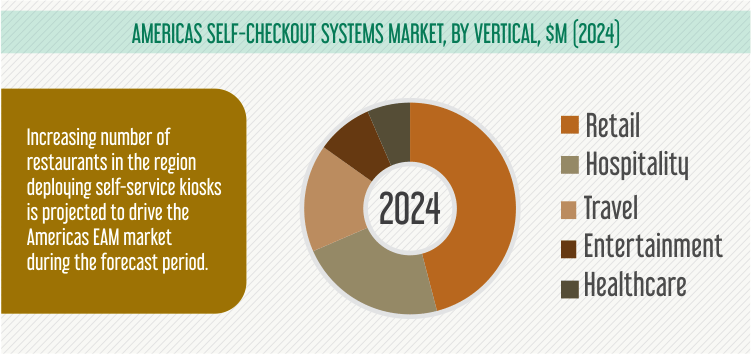 Americas Self-Checkout Systems Market