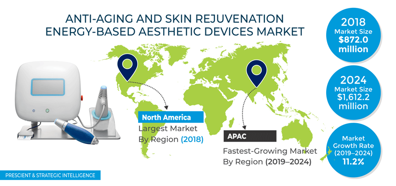 Anti-Aging and Skin Rejuvenation Energy-Based Aesthetic Devices Market
