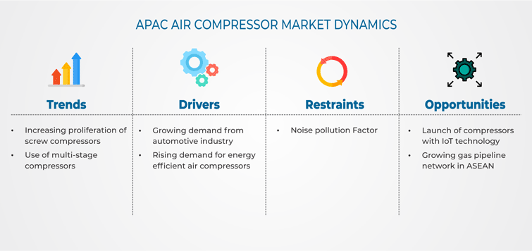APAC Air Compressor Market