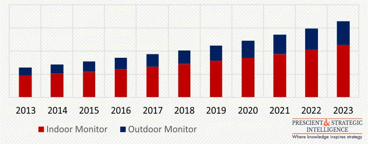 APAC AIR QUALITY MONITORING MARKET