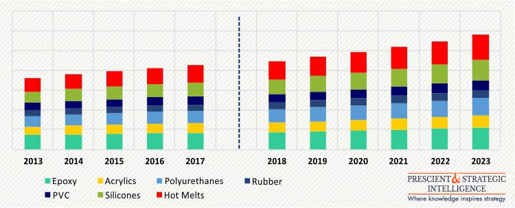 APAC AUTOMOTIVE ADHESIVES AND SEALANTS MARKET