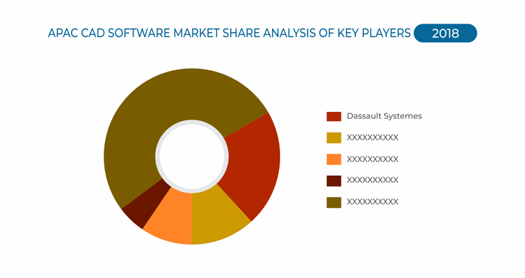 Asia-Pacific CAD Software Market