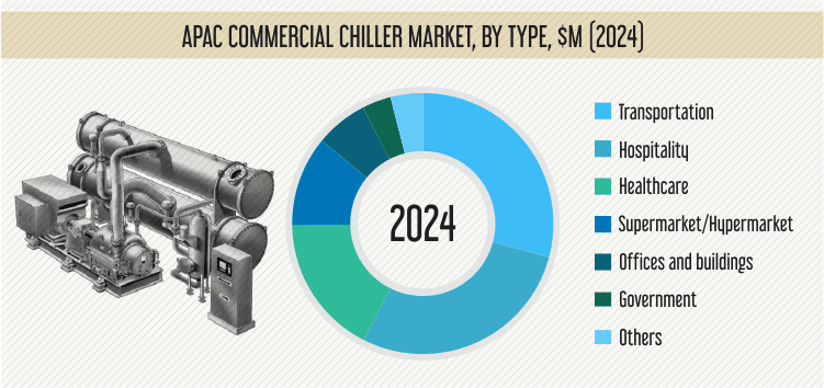 APAC COMMERCIAL CHILLER MARKET