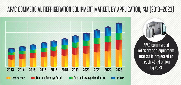 APAC Commercial Refrigeration Equipment Market