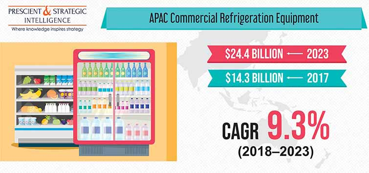 APAC Commercial Refrigeration Equipment