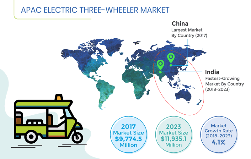 Asia-Pacific (APAC) Electric Three-Wheeler Market