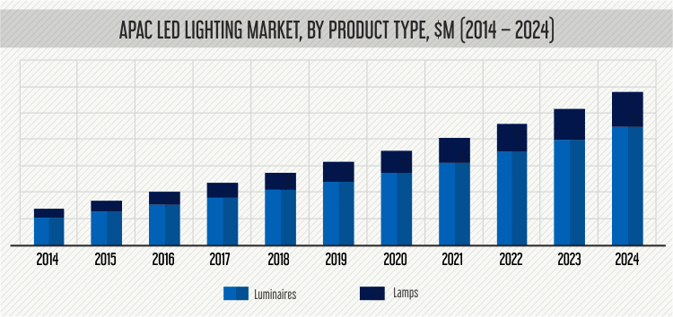 APAC LED Lighting Market