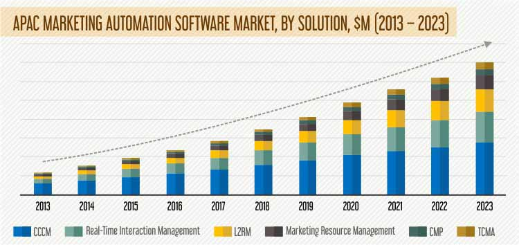 APAC MARKETING AUTOMATION SOFTWARE MARKET