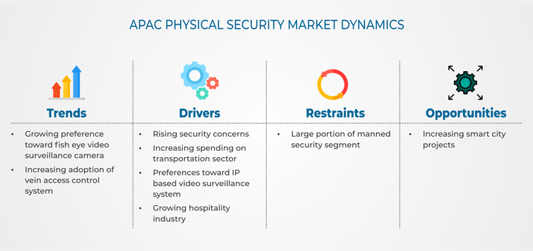 Asia-Pacific (APAC) Physical Security Market