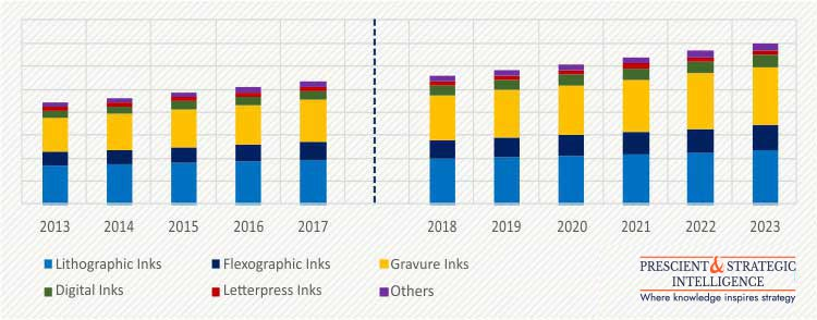 APAC Printing Inks Market Share | Industry Trend Report 2023