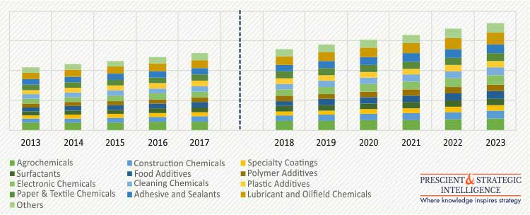 APAC SPECIALTY CHEMICALS MARKET