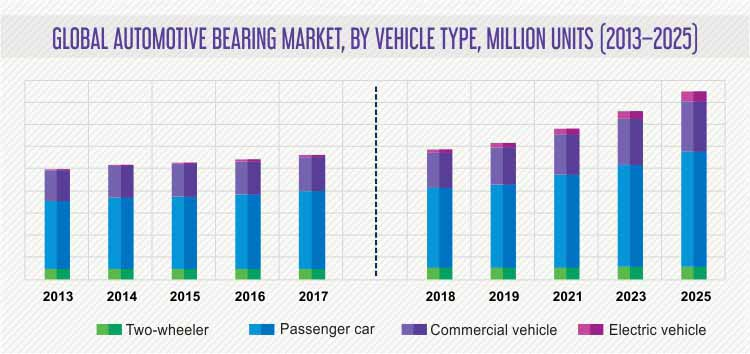 AUTOMOTIVE BEARING MARKET