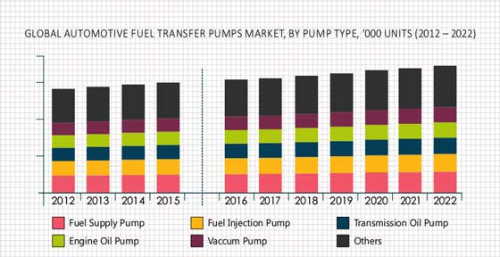 Automotive Fuel Transfer Pumps Market