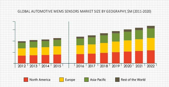 Automotive MEMS Sensor Market