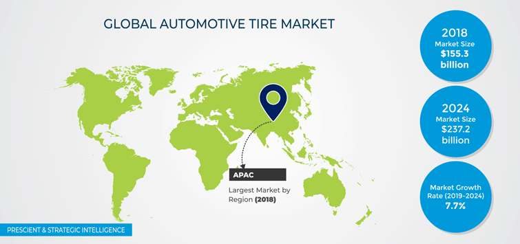 Automotive Tire Market