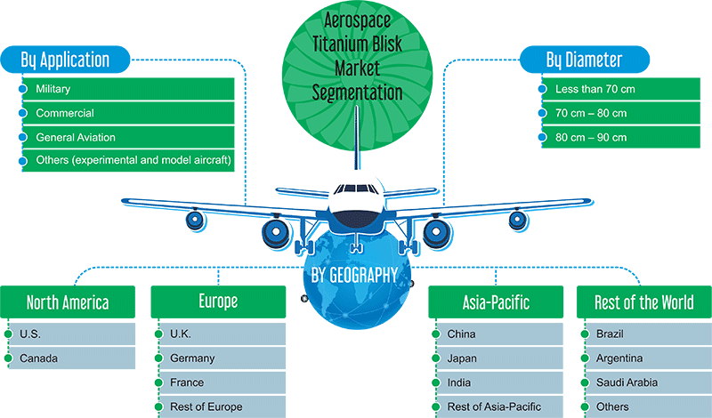 Aerospace Titanium Blisk Market Segmentation