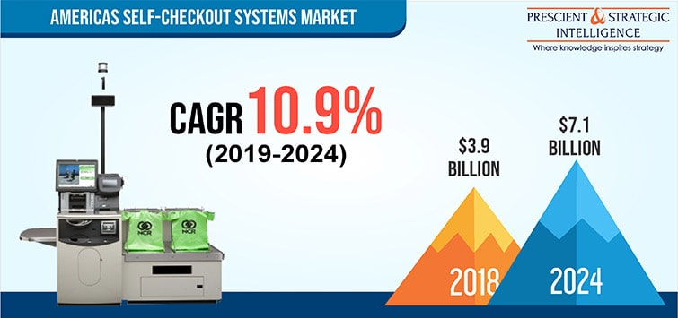 Americas Self Checkout Systems Market