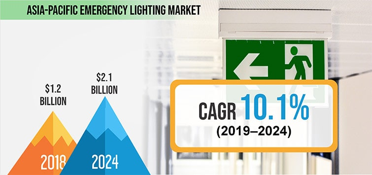 Asia Pacific Emergency Lighting Market