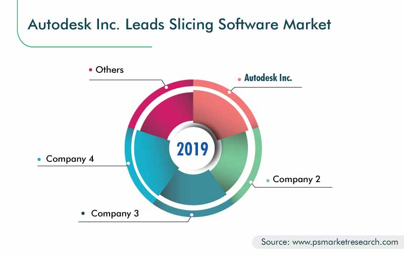 Slicing Software Market