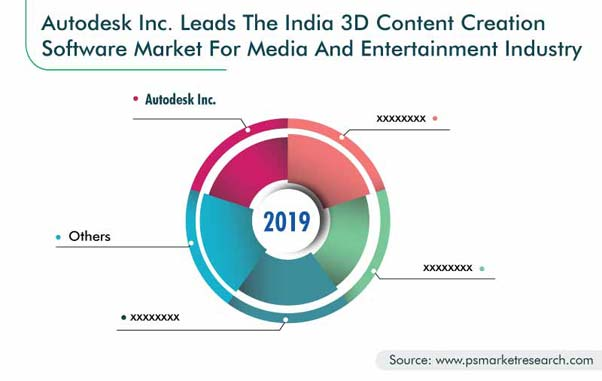 India 3D Content Creation Market for Media and Entertainment Industry