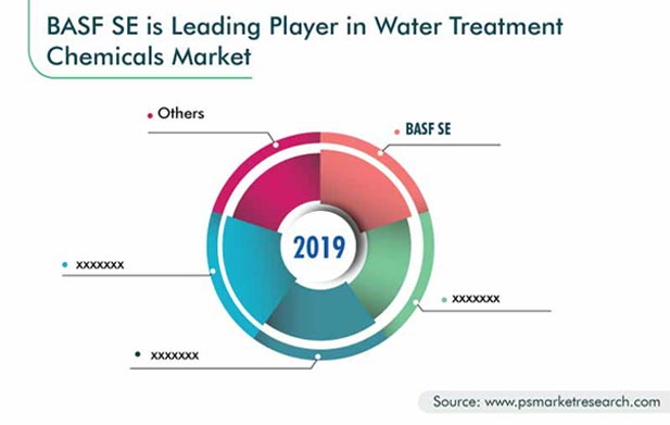 Water Treatment Chemicals Market