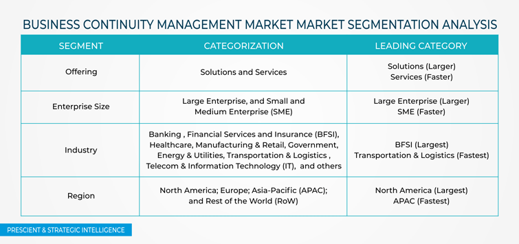 Business Continuity Management Market