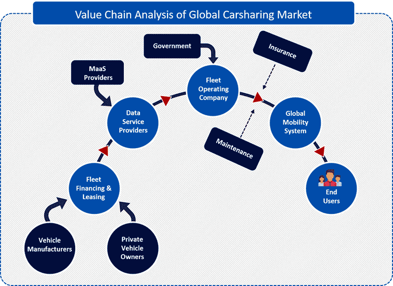 Carsharing Market Size, Share | Industry Analysis Report, 2025