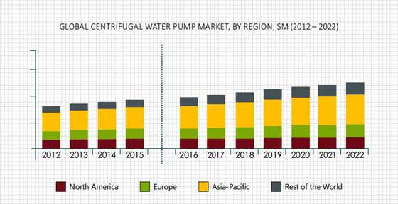 CENTRIFUGAL WATER PUMP MARKET