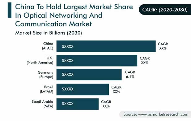 Optical Networking and Communication Market