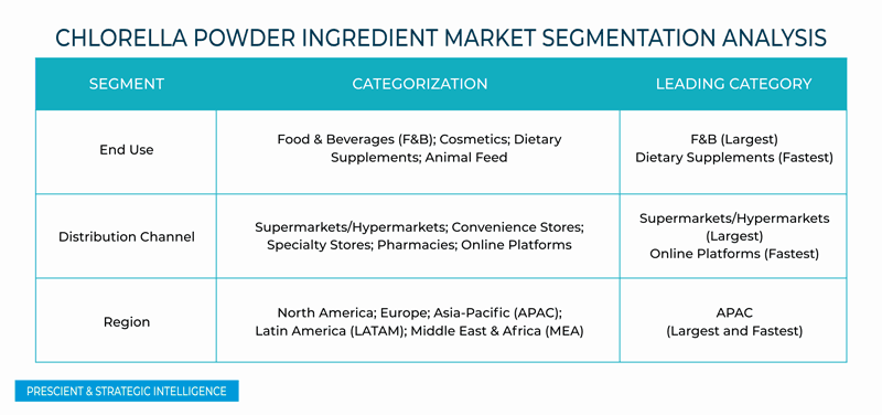 Chlorella Powder Ingredient Market
