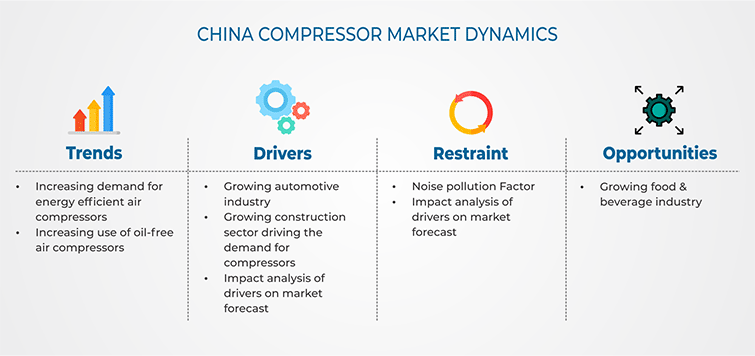 China Compressor Market