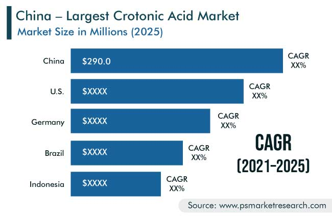 Crotonic Acid Market Geographical Insight