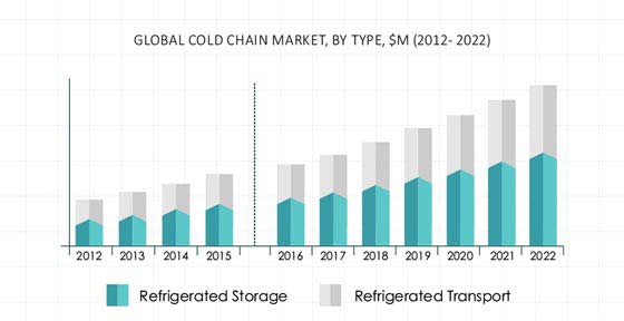 Cold Chain Market