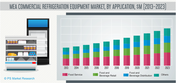 Commercial Refrigeration Equipment Market