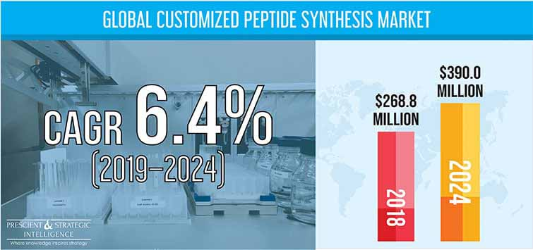 Customized Peptide Synthesis Market