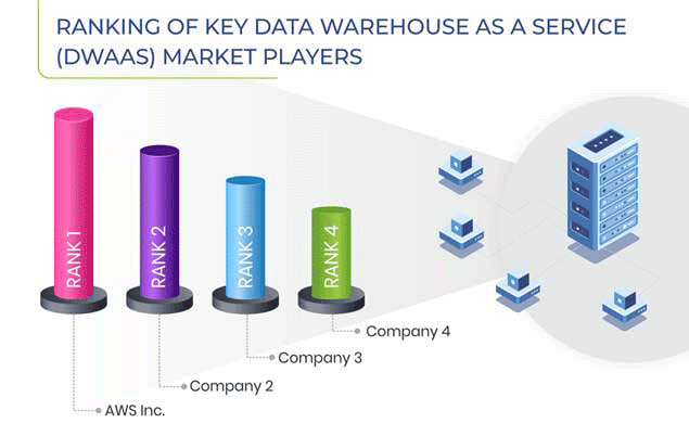 Data Warehouse As A Service Market Competitive Analysis