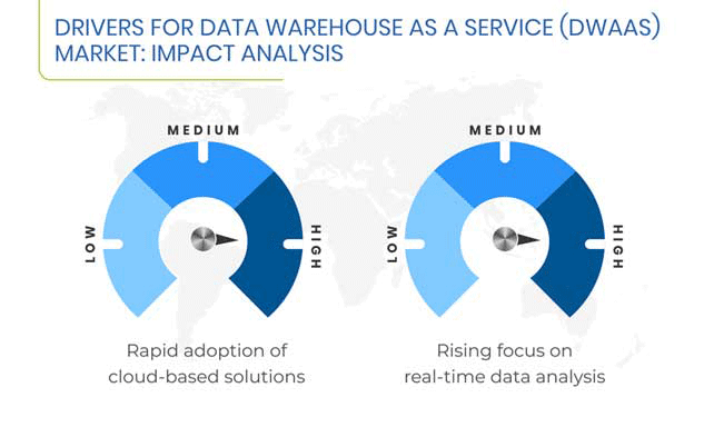 Data Warehouse As A Service Market Drivers