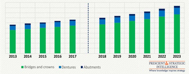 DENTAL PROSTHESES MARKET