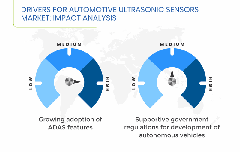 Automotive Ultrasonic Sensors Market