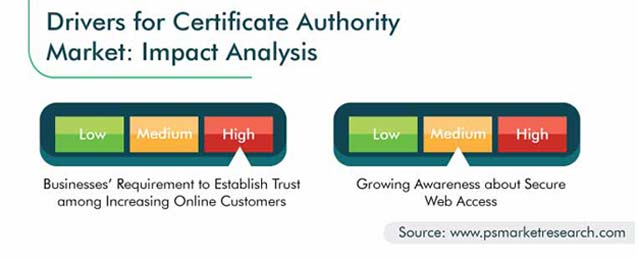 Certificate Authority Market