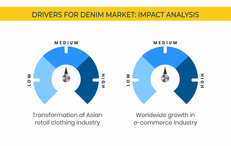Denim Jeans Market