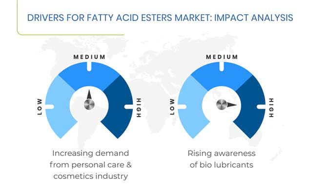Driving Factors for Fatty Acid Esters Market
