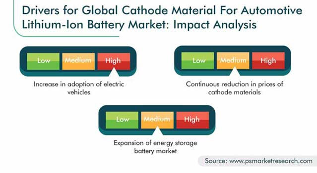 Cathode Material for Automotive Lithium-Ion Battery Market