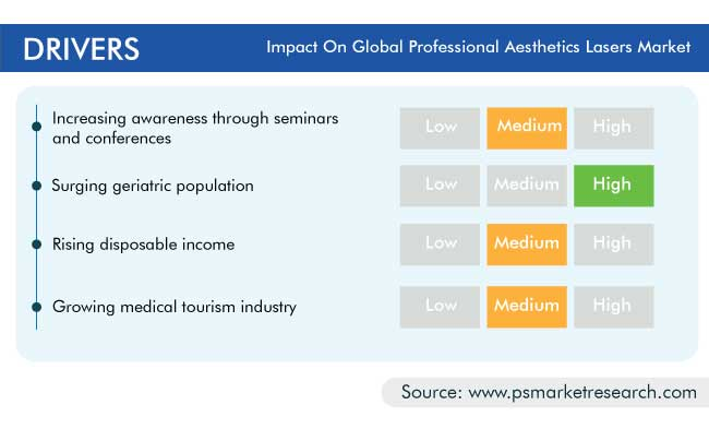 Professional Aesthetic Lasers Market Drivers