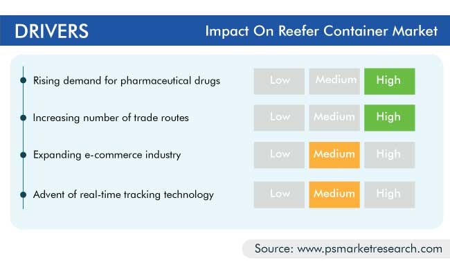 Reefer Container Market Drivers