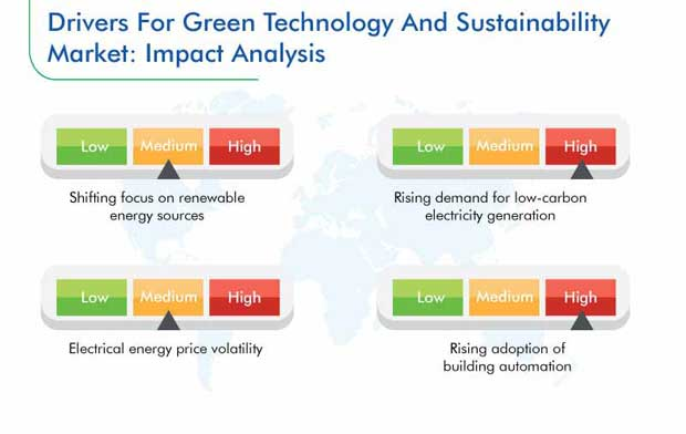 Green Technology and Sustainability Market