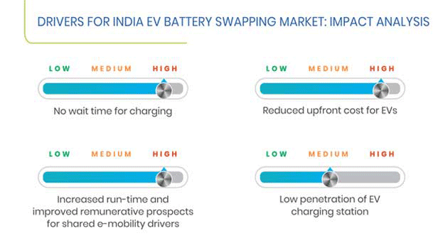 India Electric Vehicle Battery Swapping Market