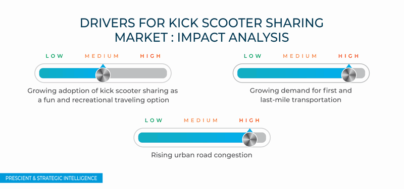 Kick Scooter Sharing Market