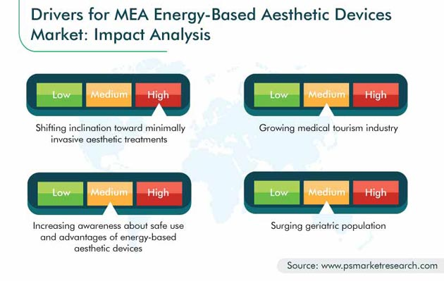 MEA Energy-Based Aesthetic Devices Market