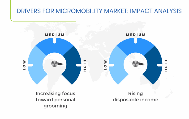 Micromobility Market